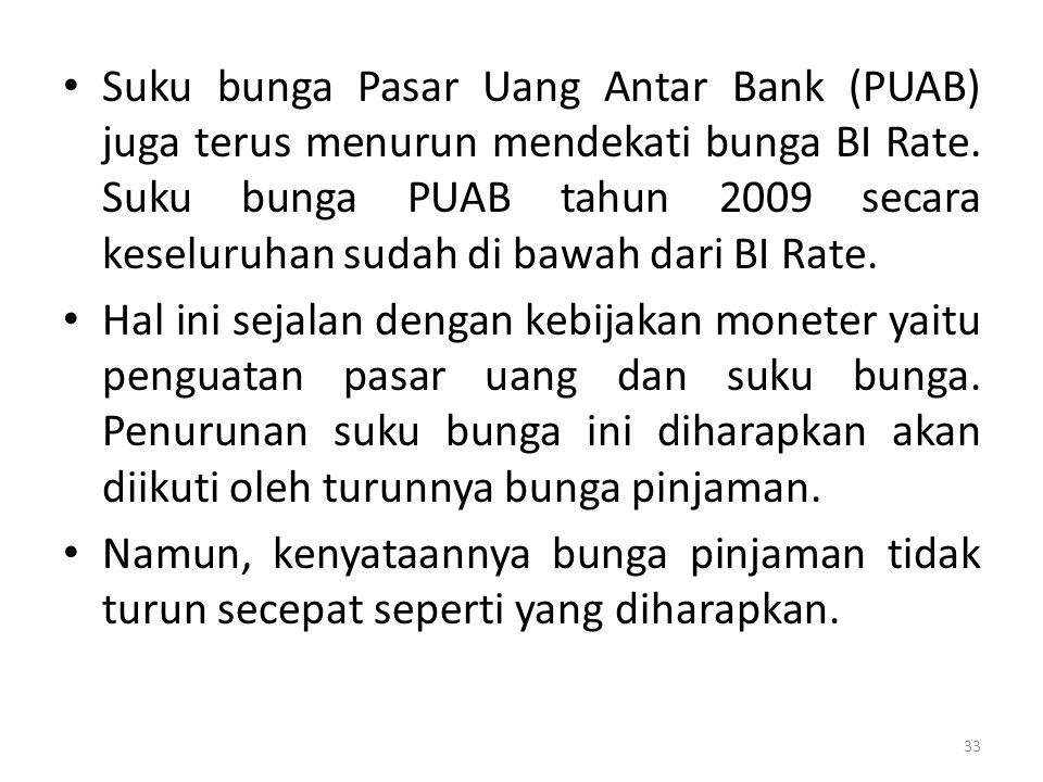 Suku bunga Pasar Uang Antar Bank (PUAB) juga terus menurun mendekati bunga BI Rate. Suku bunga PUAB tahun 2009 secara keseluruhan sudah di bawah dari