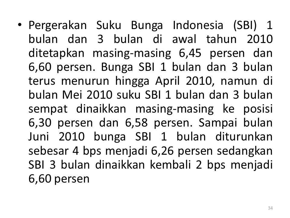 Pergerakan Suku Bunga Indonesia (SBI) 1 bulan dan 3 bulan di awal tahun 2010 ditetapkan masing-masing 6,45 persen dan 6,60 persen. Bunga SBI 1 bulan d