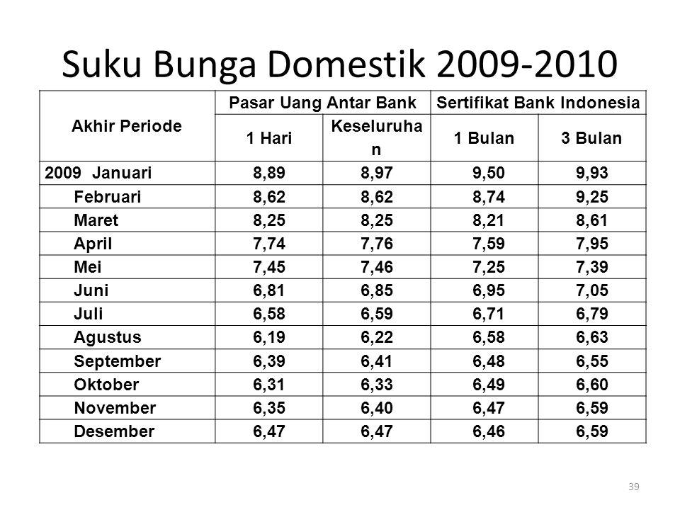 Suku Bunga Domestik 2009-2010 Akhir Periode Pasar Uang Antar BankSertifikat Bank Indonesia 1 Hari Keseluruha n 1 Bulan3 Bulan 2009 Januari8,898,979,50