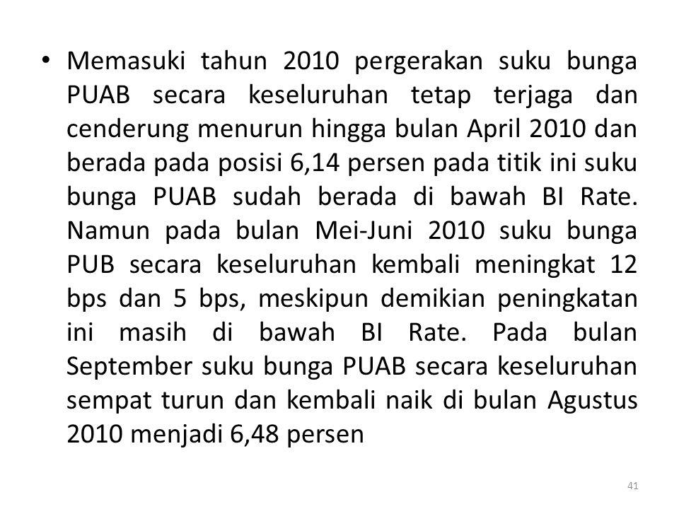 Memasuki tahun 2010 pergerakan suku bunga PUAB secara keseluruhan tetap terjaga dan cenderung menurun hingga bulan April 2010 dan berada pada posisi 6,14 persen pada titik ini suku bunga PUAB sudah berada di bawah BI Rate.