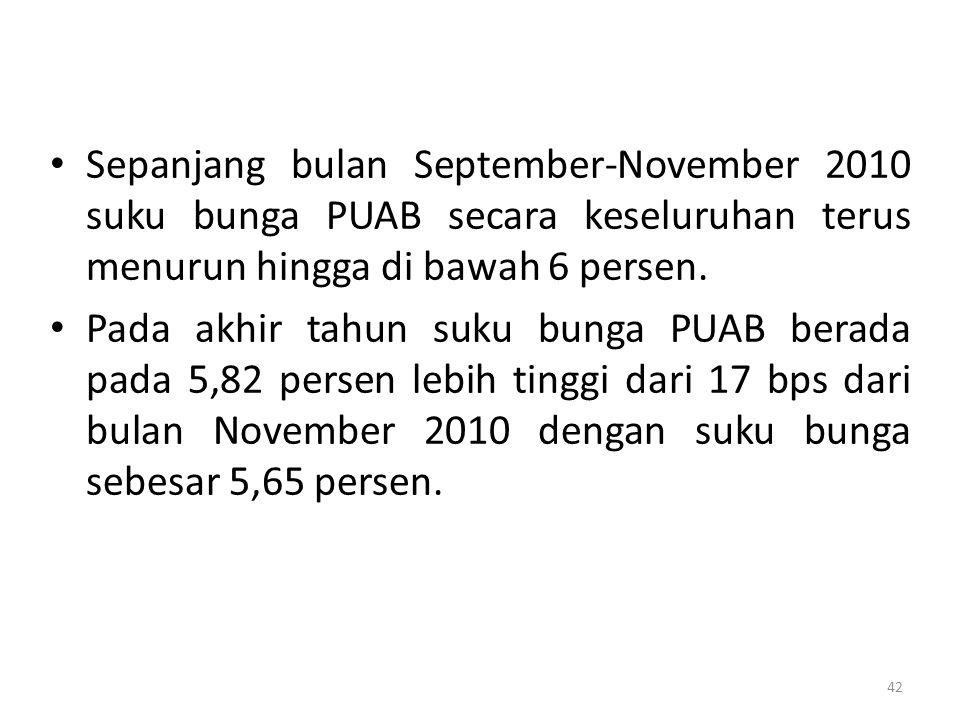 Sepanjang bulan September-November 2010 suku bunga PUAB secara keseluruhan terus menurun hingga di bawah 6 persen.