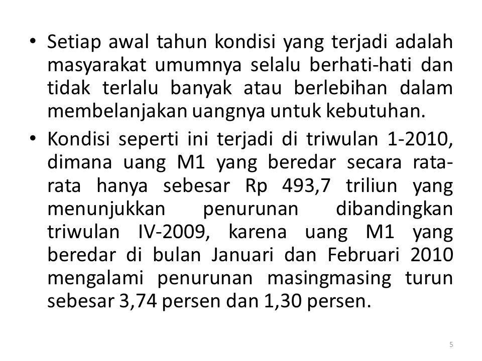 Perkembangan Nilai Tukar Mata Uang Asing terhadap Rupiah di Pasaran Jakarta, 2009-2010 Periode 20092010 U.S.