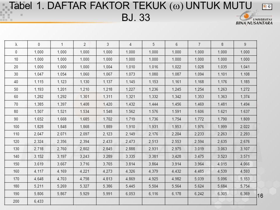 16 Tabel 1. DAFTAR FAKTOR TEKUK  UNTUK MUTU BJ. 33 0123456789 01,000 101,000 201,000 1,0041,0101,0161,0221,0281,0351,041 301,0471,0541,0601,0671,0
