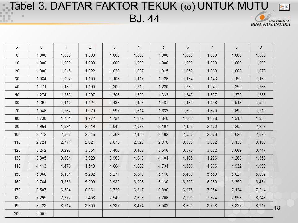 18 Tabel 3. DAFTAR FAKTOR TEKUK  UNTUK MUTU BJ. 44 0123456789 01,000 101,000 201,0001,0151,0221,0301,0371,0451,0521,0601,0681,076 301,0841,0921,10