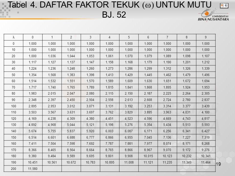 19 Tabel 4. DAFTAR FAKTOR TEKUK  UNTUK MUTU BJ. 52 0123456789 01,000 101,000 201,0001,0361,0441,0531,0611,0701,0791,0891,0981,107 301,1171,1271,13