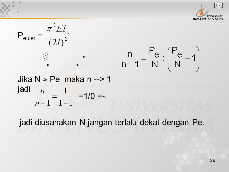29 P euler = Jika N  Pe maka n --> 1 jadi jadi diusahakan N jangan terlalu dekat dengan Pe. =1/0 = 