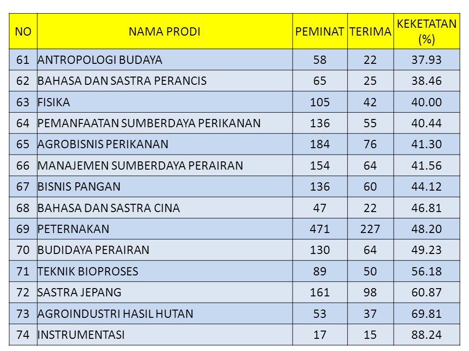 NONAMA PRODIPEMINATTERIMA KEKETATAN (%) 61ANTROPOLOGI BUDAYA582237.93 62BAHASA DAN SASTRA PERANCIS652538.46 63FISIKA1054240.00 64PEMANFAATAN SUMBERDAY