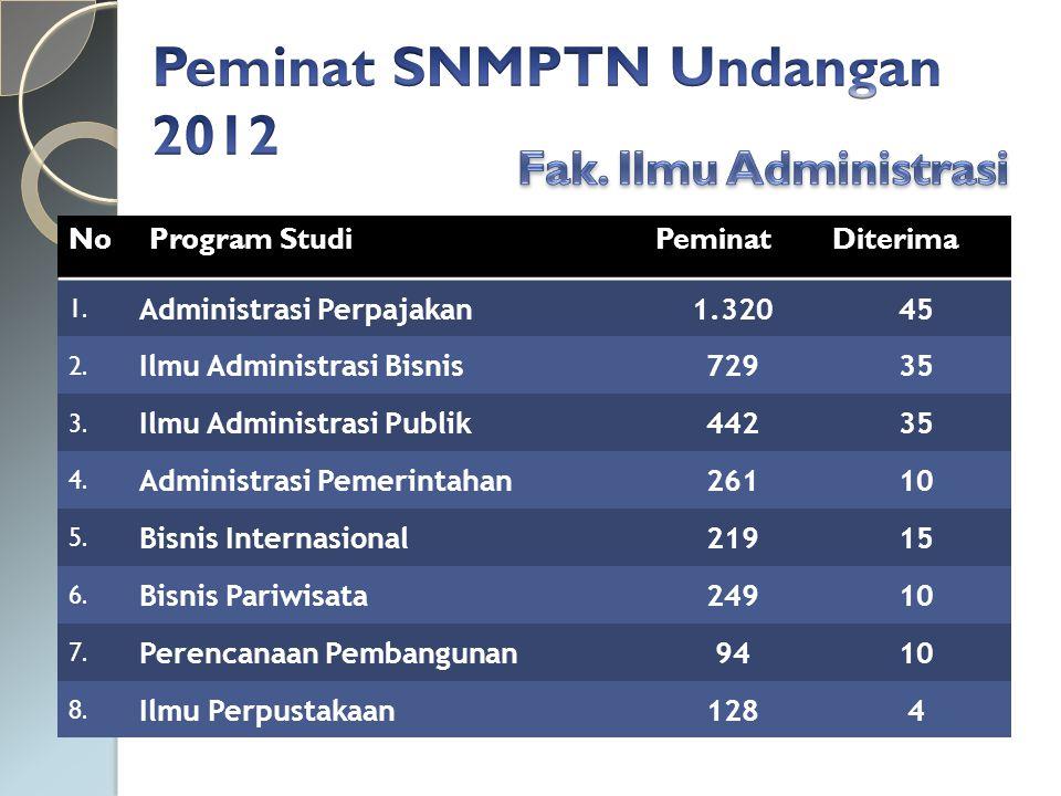 NoProgram StudiPeminatDiterima 1.Administrasi Perpajakan1.32045 2.