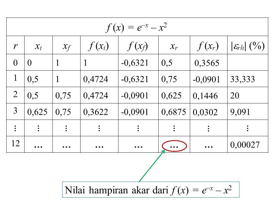 f (x) = e –x – x 2 rxixi xfxf f (x i )f (x f )xrxr f (x r ) |  rh | (%) 0011-0,63210,5 0,3565 1 0,510,4724-0,63210,75 -0,0901 33,333 2 0,50,750,4724-