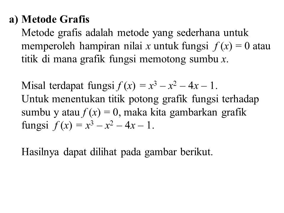 a)Metode Grafis Metode grafis adalah metode yang sederhana untuk memperoleh hampiran nilai x untuk fungsi f (x) = 0 atau titik di mana grafik fungsi m