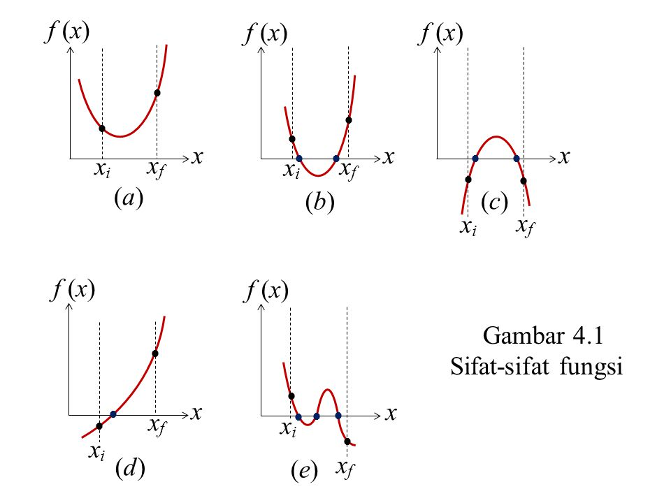 Contoh 4.1 Tentukan lokasi titik potong grafik f (x) = sin3x + cos 2x dengan sumbu x pada interval [-3, 3] Penyelesaian Gambarkan grafik f (x) = sin3x + cos 2x 1 -2 -3 -4 2 3 4 0 1 2 -2 f (x) x Lokasi titik potong grafik f (x) = sin3x + cos2x dengan sumbu x pada interval [-3, 3] adalah pada: x = (-2,9), (-1,6), (-0,3) (0, 9), (2,2), (3, 3)