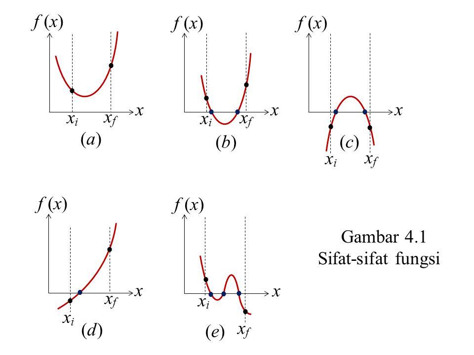   f (x) x (a)(a) xixi xfxf   x  (b)(b) xixi xfxf   x  (d)(d) xixi xfxf   x    (e)(e) xixi xfxf   x   (c)(c) xixi xfxf Gambar 4.1 Sif