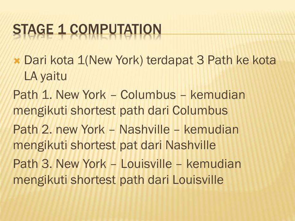  Dari kota 1(New York) terdapat 3 Path ke kota LA yaitu Path 1. New York – Columbus – kemudian mengikuti shortest path dari Columbus Path 2. new York