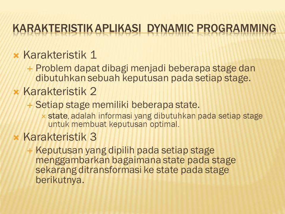 Karakteristik 1  Problem dapat dibagi menjadi beberapa stage dan dibutuhkan sebuah keputusan pada setiap stage.  Karakteristik 2  Setiap stage me