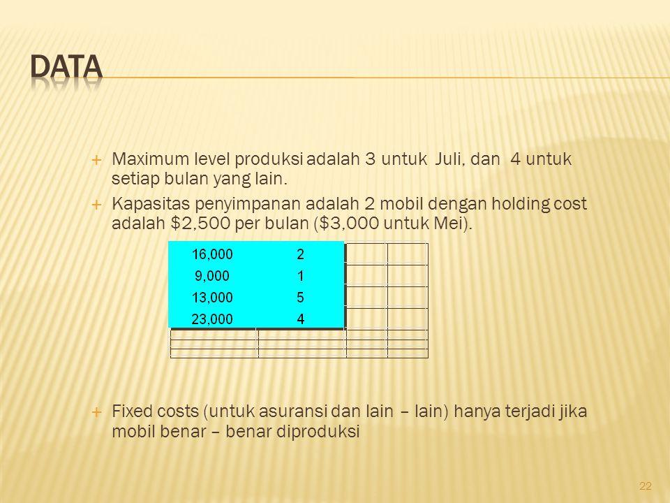 22  Maximum level produksi adalah 3 untuk Juli, dan 4 untuk setiap bulan yang lain.  Kapasitas penyimpanan adalah 2 mobil dengan holding cost adalah