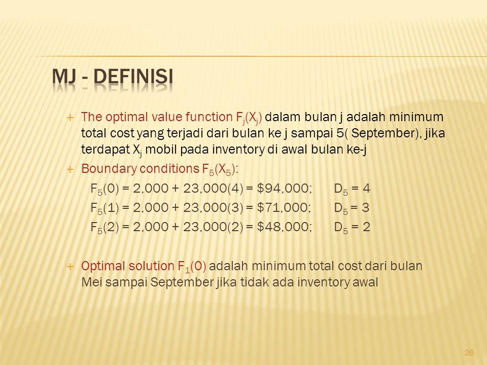 26  The optimal value function F j (X j ) dalam bulan j adalah minimum total cost yang terjadi dari bulan ke j sampai 5( September), jika terdapat X j mobil pada inventory di awal bulan ke-j  Boundary conditions F 5 (X 5 ): F 5 (0) = 2,000 + 23,000(4) = $94,000;D 5 = 4 F 5 (1) = 2,000 + 23,000(3) = $71,000;D 5 = 3 F 5 (2) = 2,000 + 23,000(2) = $48,000;D 5 = 2  Optimal solution F 1 (0) adalah minimum total cost dari bulan Mei sampai September jika tidak ada inventory awal