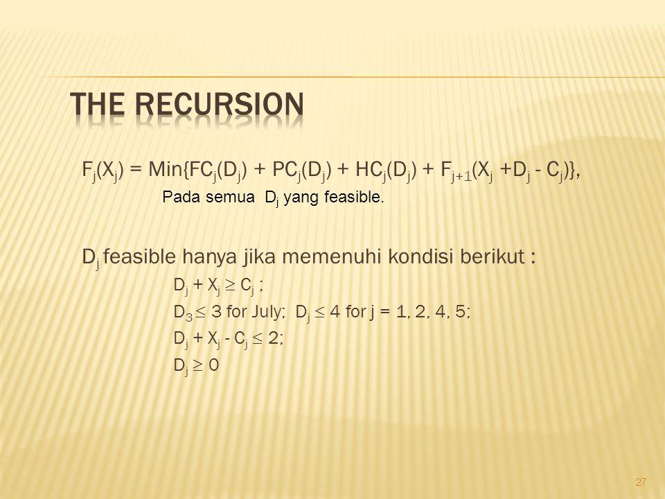 27 F j (X j ) = Min{FC j (D j ) + PC j (D j ) + HC j (D j ) + F j+1 (X j +D j - C j )}, D j feasible hanya jika memenuhi kondisi berikut : D j + X j  C j ; D 3  3 for July; D j  4 for j = 1, 2, 4, 5; D j + X j - C j  2; D j  0 Pada semua D j yang feasible.