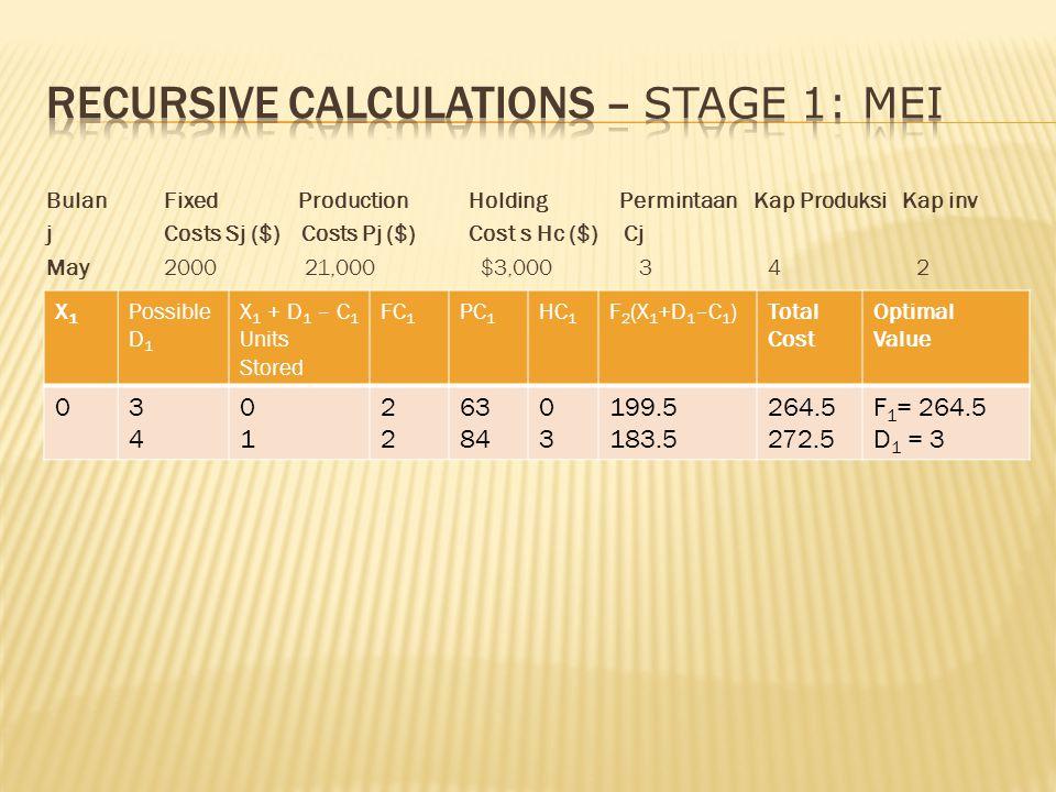 Bulan Fixed ProductionHolding Permintaan Kap Produksi Kap inv j Costs Sj ($) Costs Pj ($)Cost s Hc ($) Cj May 2000 21,000 $3,000 3 4 2 X1X1 Possible D 1 X 1 + D 1 – C 1 Units Stored FC 1 PC 1 HC 1 F 2 (X 1 +D 1 –C 1 )Total Cost Optimal Value 03434 0101 2222 63 84 0303 199.5 183.5 264.5 272.5 F 1 = 264.5 D 1 = 3