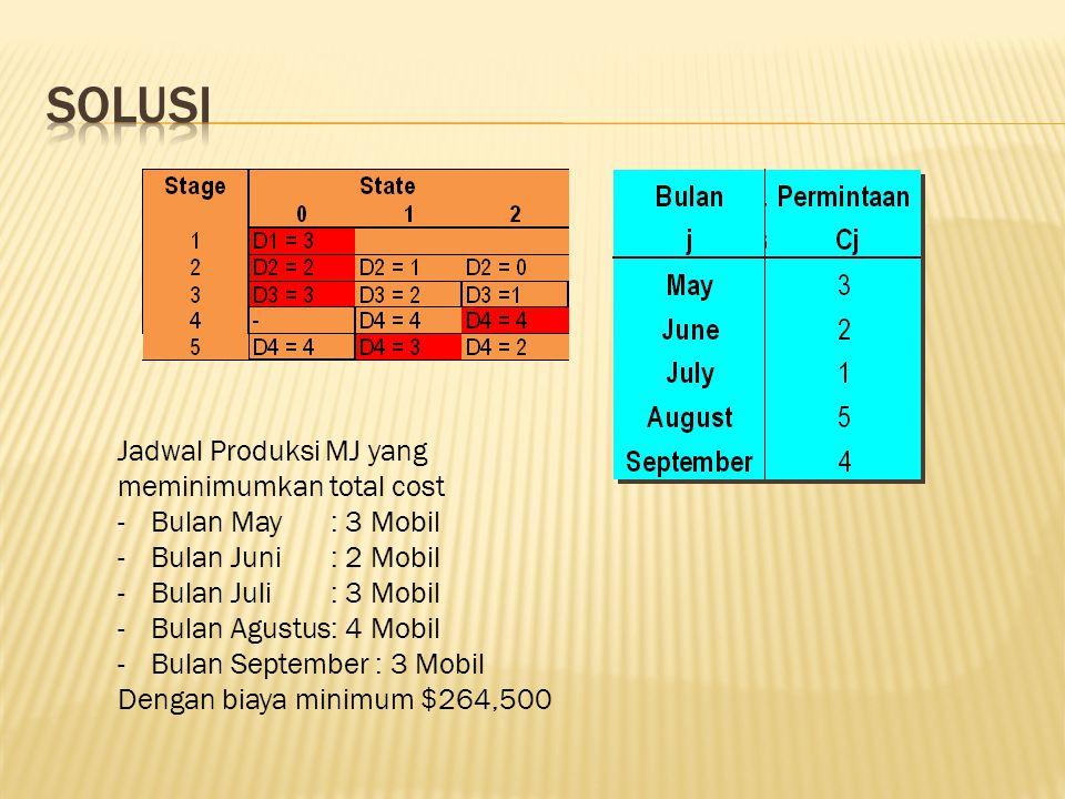 Jadwal Produksi MJ yang meminimumkan total cost -Bulan May : 3 Mobil -Bulan Juni : 2 Mobil -Bulan Juli: 3 Mobil -Bulan Agustus: 4 Mobil -Bulan September : 3 Mobil Dengan biaya minimum $264,500