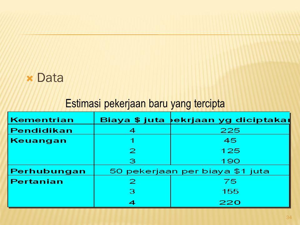 34  Data Estimasi pekerjaan baru yang tercipta
