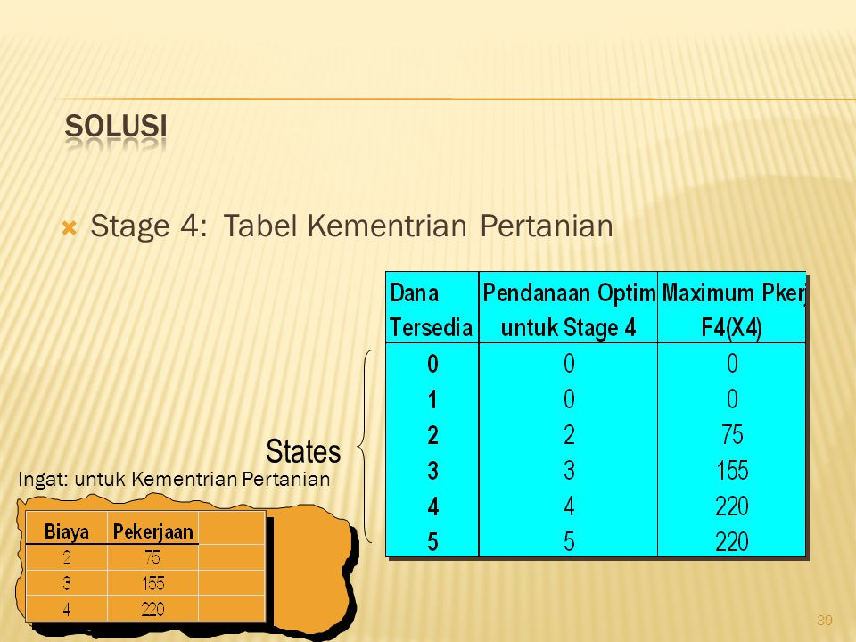 39  Stage 4: Tabel Kementrian Pertanian States Ingat: untuk Kementrian Pertanian
