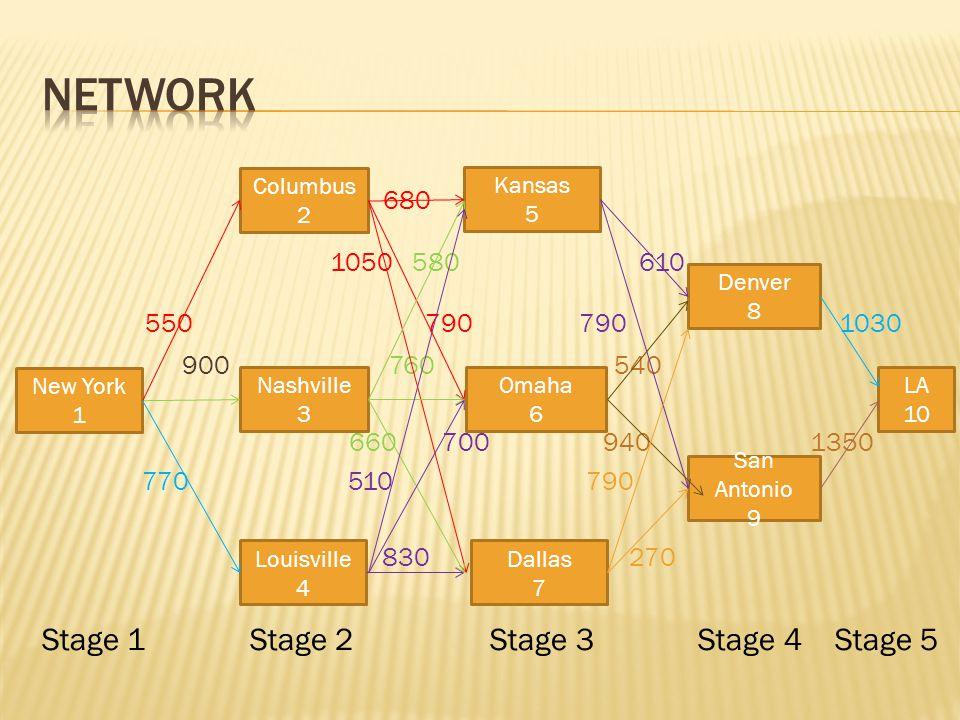 Ide bekerja secara backward adalah kita mulai menyelesaikan masalah dari yang paling sederhana untuk menyelesaikan masalah yang kompleks.