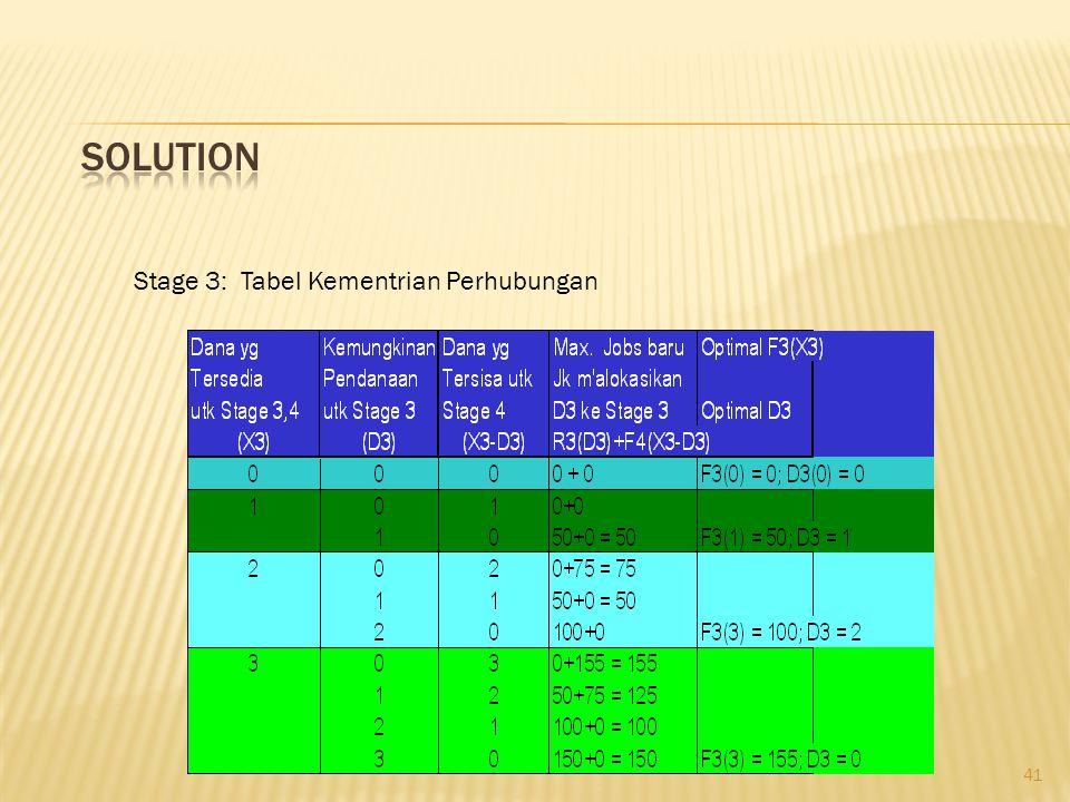 41 Stage 3: Tabel Kementrian Perhubungan