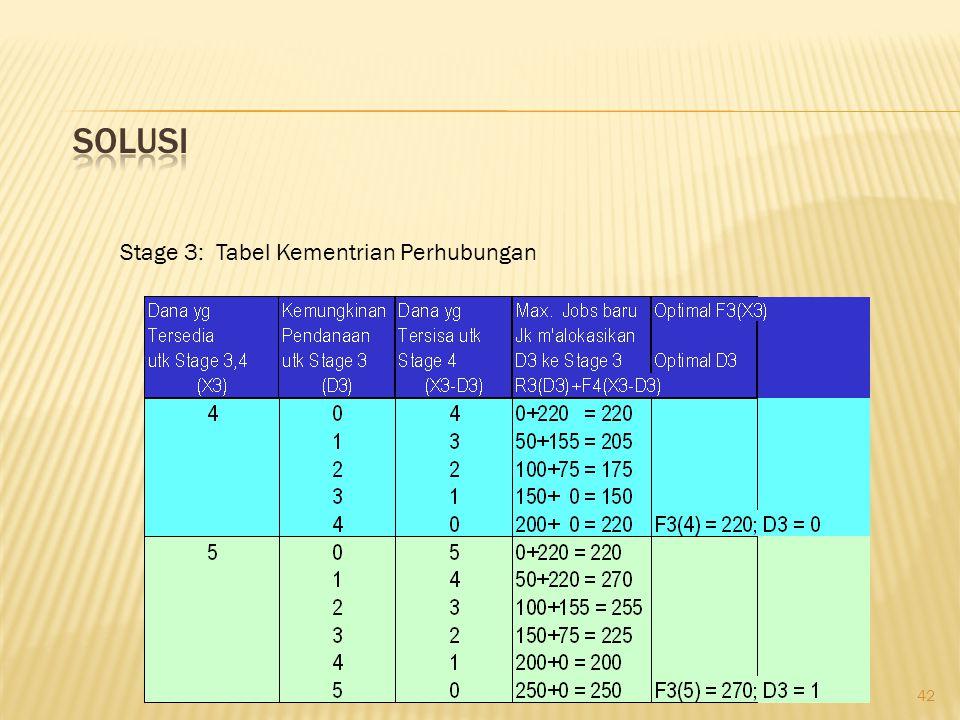 42 Stage 3: Tabel Kementrian Perhubungan