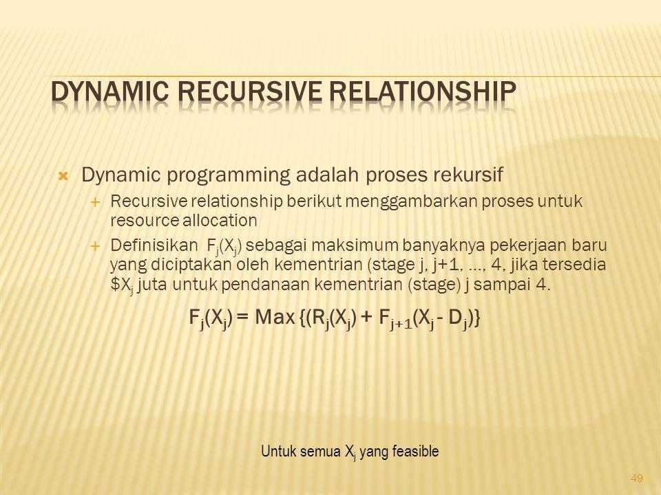 49  Dynamic programming adalah proses rekursif  Recursive relationship berikut menggambarkan proses untuk resource allocation  Definisikan F j (X j ) sebagai maksimum banyaknya pekerjaan baru yang diciptakan oleh kementrian (stage j, j+1, …, 4, jika tersedia $X j juta untuk pendanaan kementrian (stage) j sampai 4.