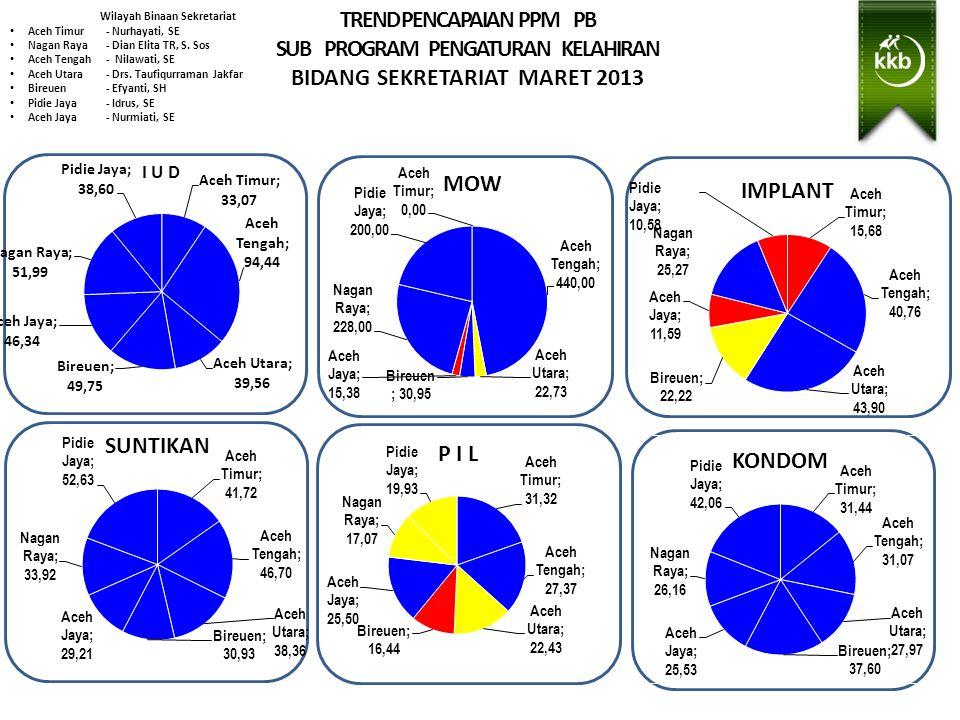TREND PENCAPAIAN PPM PB SUB PROGRAM PENGATURAN KELAHIRAN BIDANG SEKRETARIAT MARET 2013 Wilayah Binaan Sekretariat Aceh Timur- Nurhayati, SE Nagan Raya - Dian Elita TR, S.