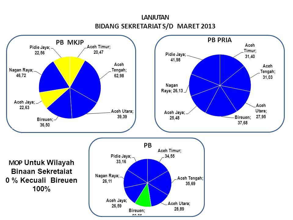 LANJUTAN BIDANG SEKRETARIAT S/D MARET 2013 MOP Untuk Wilayah Binaan Sekretaiat 0 % Kecuali Bireuen 100% Sangat Baik > 29.99% Baik > 23.00 – 29.99 % Cukup >16,6– 22.9 % Kurang ≤ 16,66