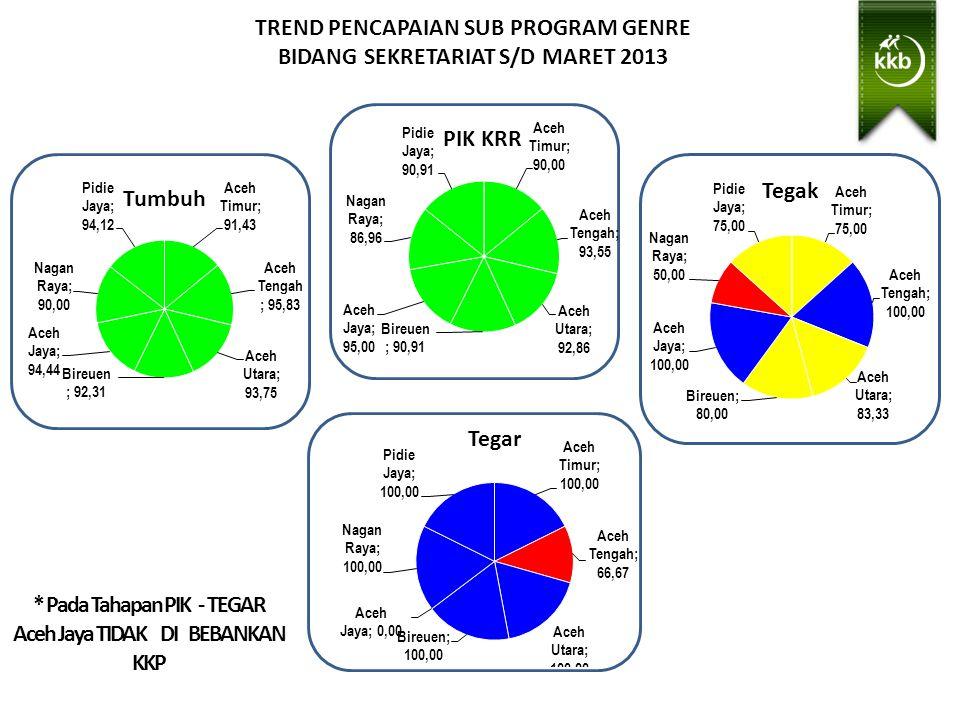TREND PENCAPAIAN SUB PROGRAM GENRE BIDANG SEKRETARIAT S/D MARET 2013 * Pada Tahapan PIK - TEGAR Aceh Jaya TIDAK DI BEBANKAN KKP Sangat Baik > 100 Baik > 87.5- 100 Cukup > 75.00 - 87.5 Kurang < 75,00