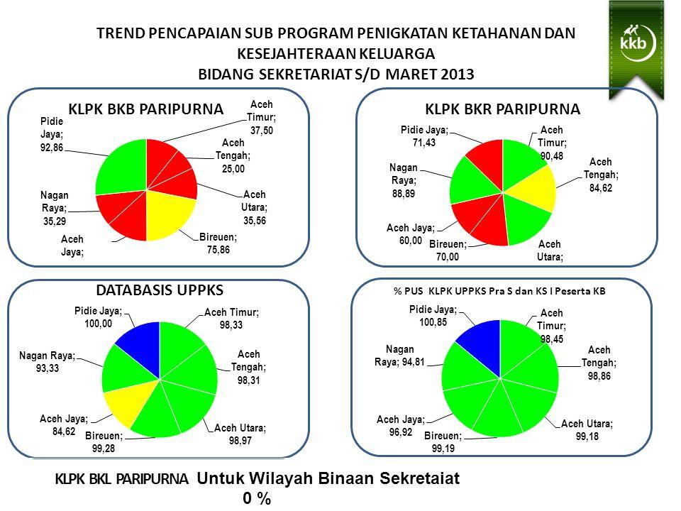 TREND PENCAPAIAN SUB PROGRAM PENIGKATAN KETAHANAN DAN KESEJAHTERAAN KELUARGA BIDANG SEKRETARIAT S/D MARET 2013 KLPK BKL PARIPURNA Untuk Wilayah Binaan Sekretaiat 0 % Sangat Baik > 100 Baik > 87.5- 100 Cukup > 75.00 - 87.5 Kurang < 75,00