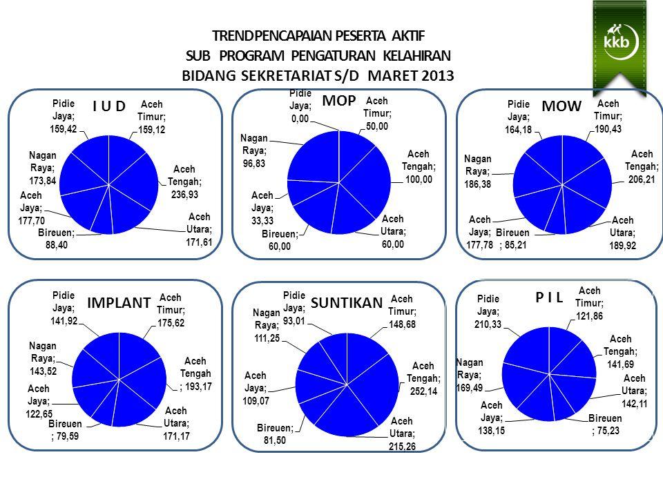 TREND PENCAPAIAN PESERTA AKTIF SUB PROGRAM PENGATURAN KELAHIRAN BIDANG SEKRETARIAT S/D MARET 2013 Wilayah Binaan ADPIN Subulussalam- Muhammadi, S.