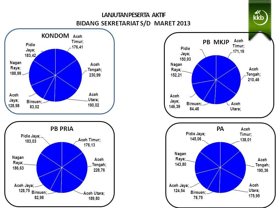LANJUTAN PESERTA AKTIF BIDANG SEKRETARIAT S/D MARET 2013 Wilayah Binaan ADPIN Subulussalam- Muhammadi, S.