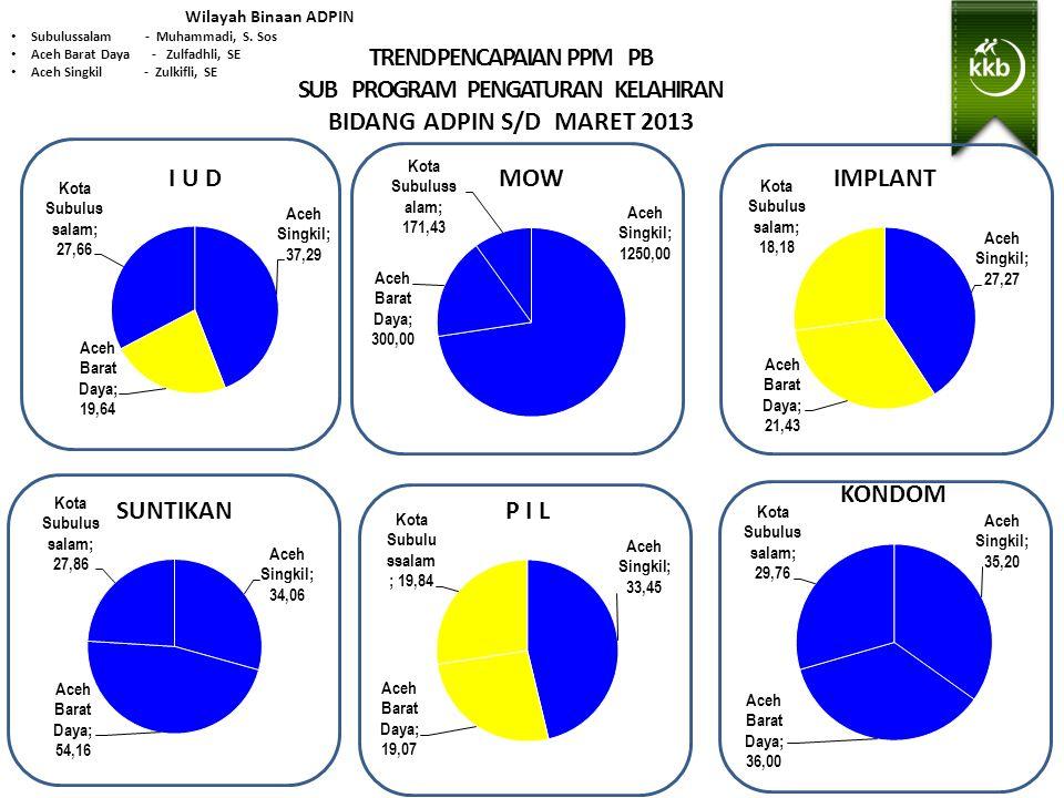 TREND PENCAPAIAN PPM PB SUB PROGRAM PENGATURAN KELAHIRAN BIDANG ADPIN S/D MARET 2013 Wilayah Binaan ADPIN Subulussalam - Muhammadi, S.