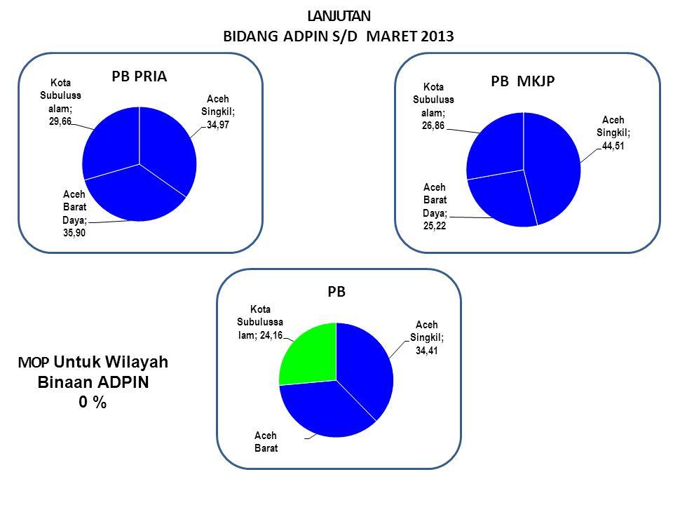 LANJUTAN BIDANG ADPIN S/D MARET 2013 MOP Untuk Wilayah Binaan ADPIN 0 % Sangat Baik > 29.99% Baik > 23.00 – 29.99 % Cukup >16,6– 22.9 % Kurang ≤ 16,66
