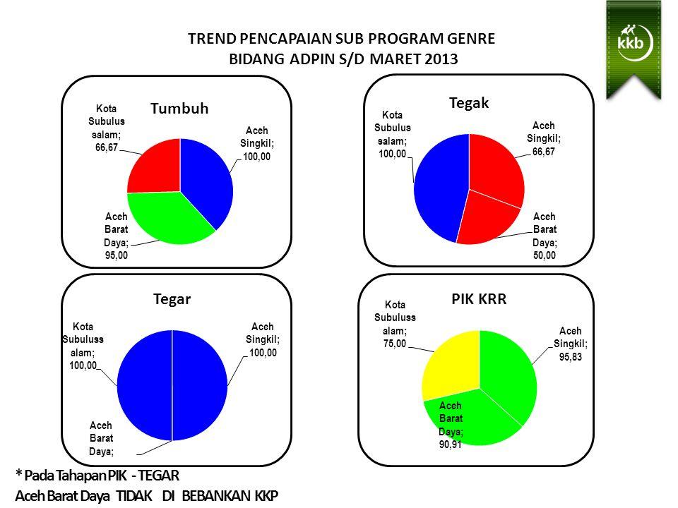 TREND PENCAPAIAN SUB PROGRAM GENRE BIDANG ADPIN S/D MARET 2013 Sangat Baik > 100 Baik > 87.5- 100 Cukup > 75.00 - 87.5 Kurang < 75,00 Keterangan : Tanda * Tidak di bebankan KKP * Pada Tahapan PIK - TEGAR Aceh Barat Daya TIDAK DI BEBANKAN KKP
