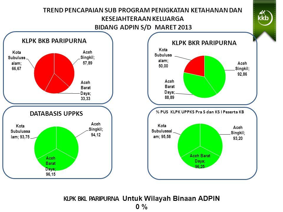 TREND PENCAPAIAN SUB PROGRAM PENIGKATAN KETAHANAN DAN KESEJAHTERAAN KELUARGA BIDANG ADPIN S/D MARET 2013 KLPK BKL PARIPURNA Untuk Wilayah Binaan ADPIN 0 %