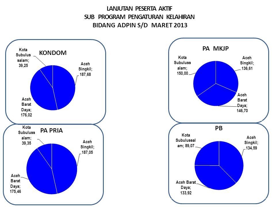 LANJUTAN PESERTA AKTIF SUB PROGRAM PENGATURAN KELAHIRAN BIDANG ADPIN S/D MARET 2013