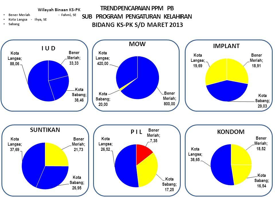 TREND PENCAPAIAN PPM PB SUB PROGRAM PENGATURAN KELAHIRAN BIDANG KS-PK S/D MARET 2013 Wilayah Binaan KS-PK Bener Meriah - Fahmi, SE Kota Langsa- Ihya, SE Sabang Keterangan : Tanda * Tidak di bebankan KKP Sangat Baik > 29.99% Baik > 23.00 – 29.99 % Cukup >16,6– 22.9 % Kurang ≤ 16,66