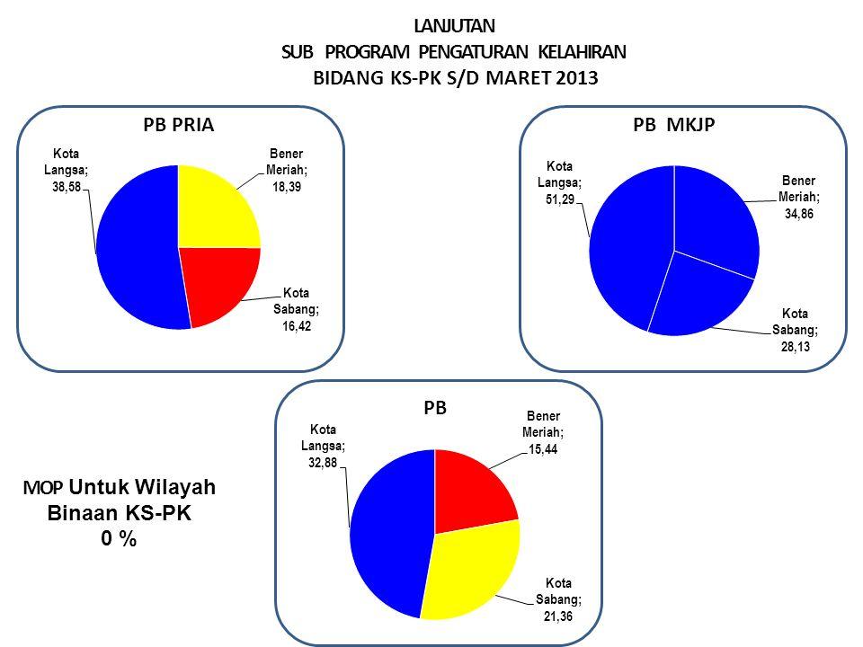 LANJUTAN SUB PROGRAM PENGATURAN KELAHIRAN BIDANG KS-PK S/D MARET 2013 MOP Untuk Wilayah Binaan KS-PK 0 % Sangat Baik > 29.99% Baik > 23.00 – 29.99 % Cukup >16,6– 22.9 % Kurang ≤ 16,66