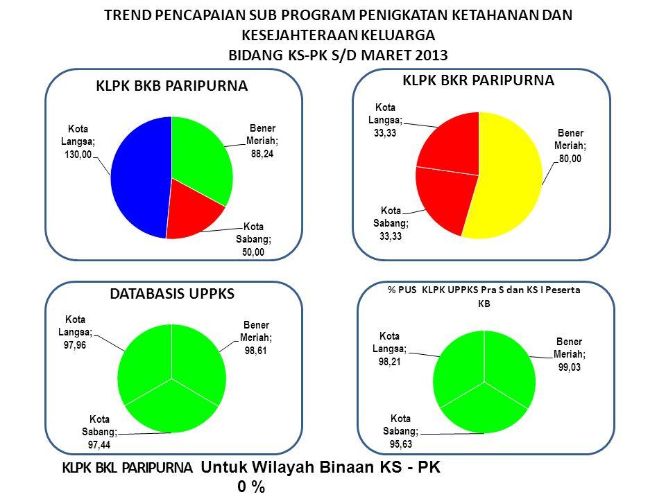 TREND PENCAPAIAN SUB PROGRAM PENIGKATAN KETAHANAN DAN KESEJAHTERAAN KELUARGA BIDANG KS-PK S/D MARET 2013 Sangat Baik > 100 Baik > 87.5- 100 Cukup > 75.00 - 87.5 Kurang < 75,00 KLPK BKL PARIPURNA Untuk Wilayah Binaan KS - PK 0 %