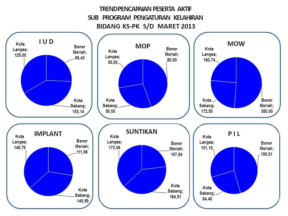 TREND PENCAPAIAN PESERTA AKTIF SUB PROGRAM PENGATURAN KELAHIRAN BIDANG KS-PK S/D MARET 2013