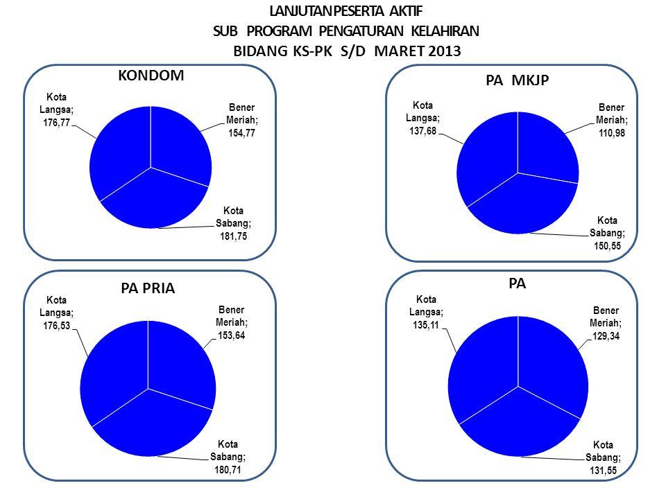 LANJUTAN PESERTA AKTIF SUB PROGRAM PENGATURAN KELAHIRAN BIDANG KS-PK S/D MARET 2013