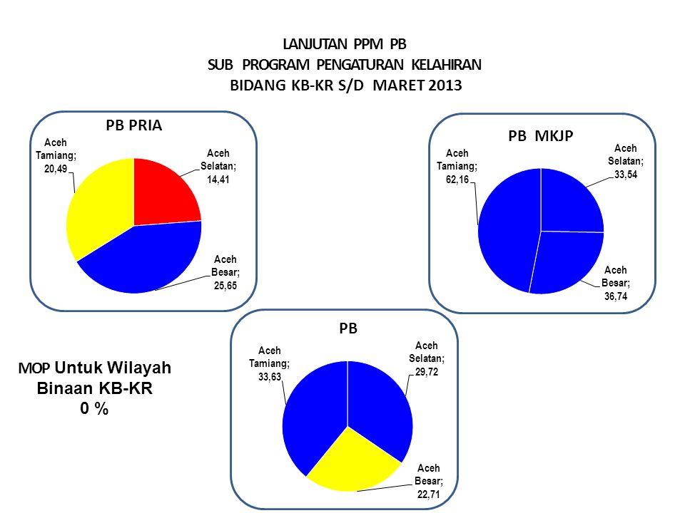 LANJUTAN PPM PB SUB PROGRAM PENGATURAN KELAHIRAN BIDANG KB-KR S/D MARET 2013 MOP Untuk Wilayah Binaan KB-KR 0 % Sangat Baik > 29.99% Baik > 23.00 – 29.99 % Cukup >16,6– 22.9 % Kurang ≤ 16,66