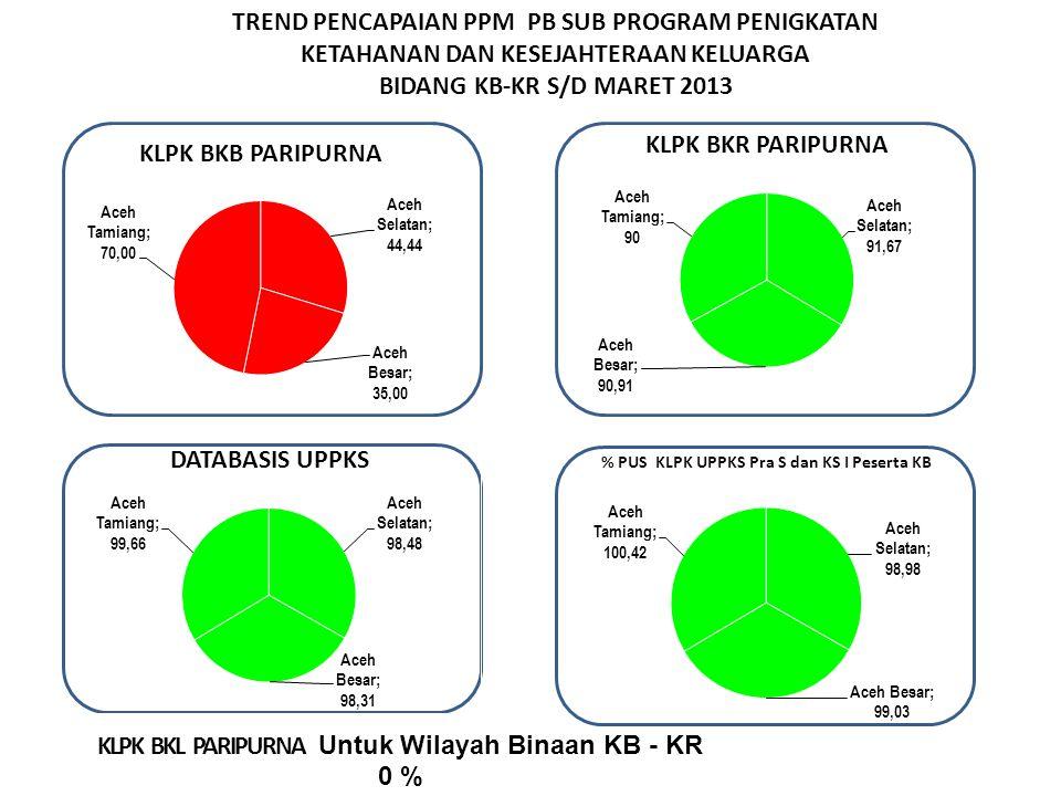 TREND PENCAPAIAN PPM PB SUB PROGRAM PENIGKATAN KETAHANAN DAN KESEJAHTERAAN KELUARGA BIDANG KB-KR S/D MARET 2013 Keterangan : Tanda * Tidak di bebankan KKP KLPK BKL PARIPURNA Untuk Wilayah Binaan KB - KR 0 %
