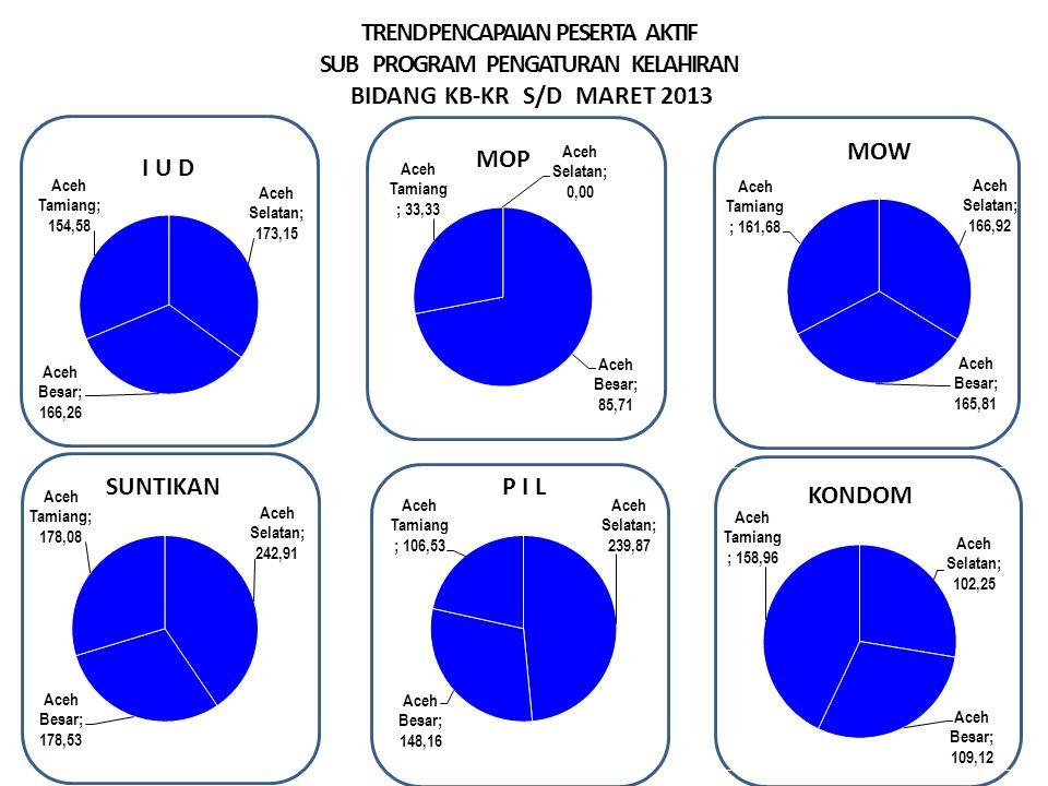 TREND PENCAPAIAN PESERTA AKTIF SUB PROGRAM PENGATURAN KELAHIRAN BIDANG KB-KR S/D MARET 2013