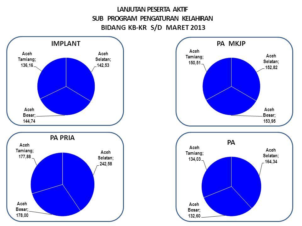 LANJUTAN PESERTA AKTIF SUB PROGRAM PENGATURAN KELAHIRAN BIDANG KB-KR S/D MARET 2013