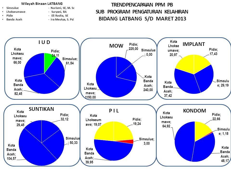 TREND PENCAPAIAN PPM PB SUB PROGRAM PENGATURAN KELAHIRAN BIDANG LATBANG S/D MARET 2013 Wilayah Binaan LATBANG Simeulue- Nurismi, SE, M.